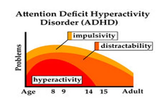 ADHD hyperactive children